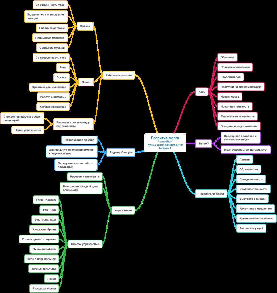 RocketBrain_5_Steps_Self_Development_Module_1